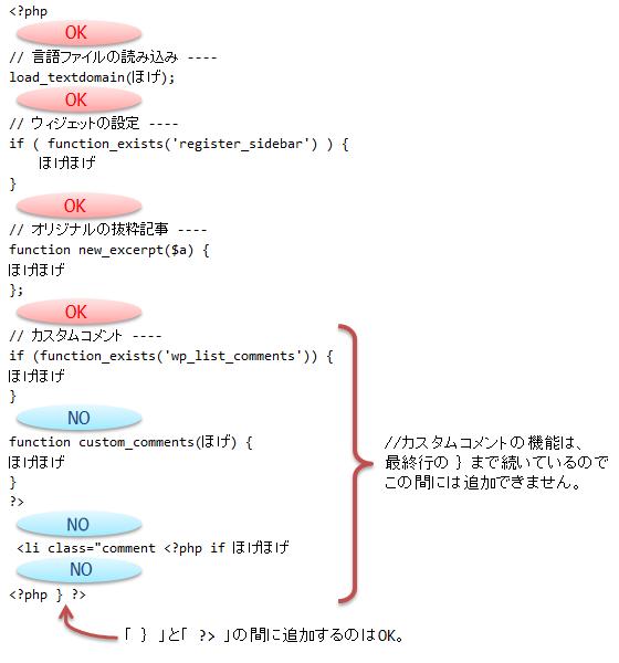コード挿入位置の目安